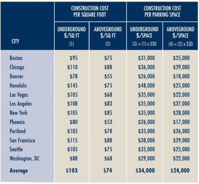 Cost of parking USA